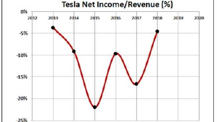 Tesla Finances