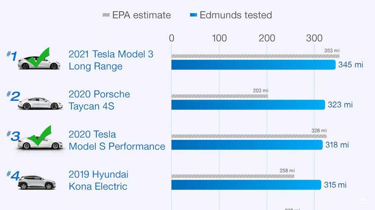 Edmunds repite sus pruebas del mundo real para ver cómo le va a Teslas