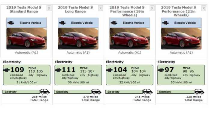 Tesla Model S (2019) EPA numbers - June 17, 2019