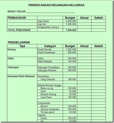Sample-budget