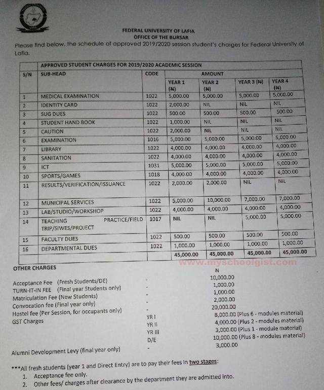 fulafia school fees schedule