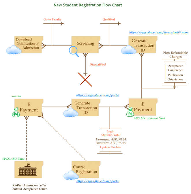 ABU Postgraduate Registration FLow Chart