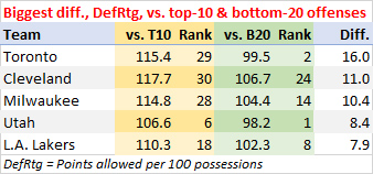 Biggest DefRtg difference, vs. top-10 offenses and bottom-20 offenses