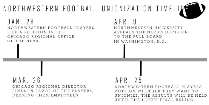 unionization graphic