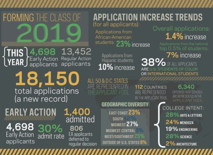 Admissions Infographic 2015