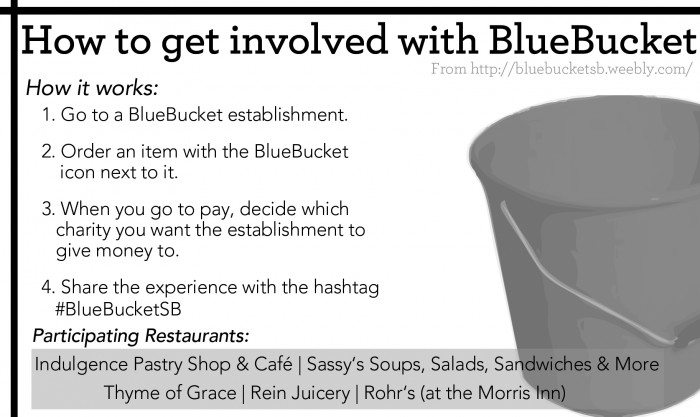 BlueBucket Graphic