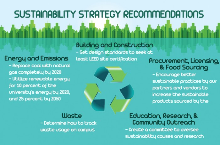 sustainability web