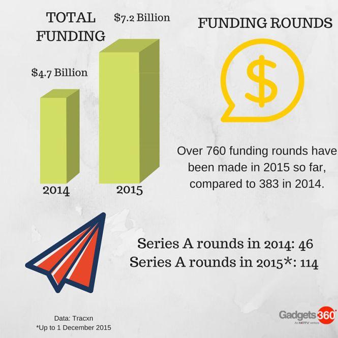 Tracxn_Funding_analysis.jpg