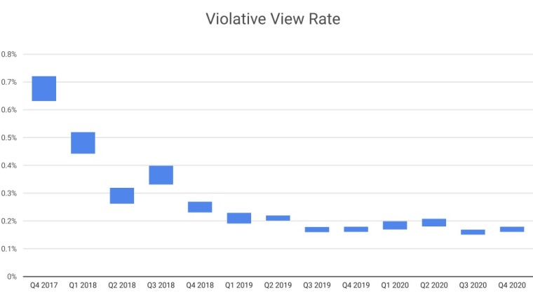 Chart showing the historic VVR values from 2017 to 2020