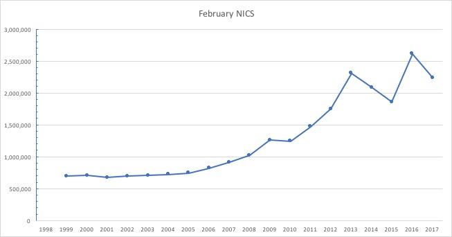 February NICS reports
