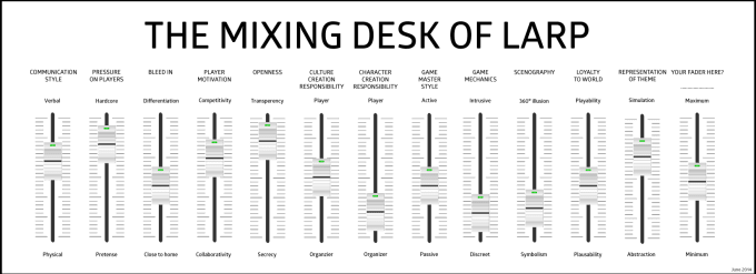faders for the Mixing Desk