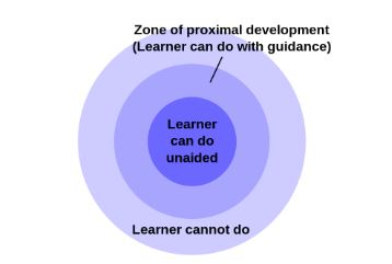 graph of embedded circles demonstrating the zone of proximal development between what a person can do, can do with help, and cannot do