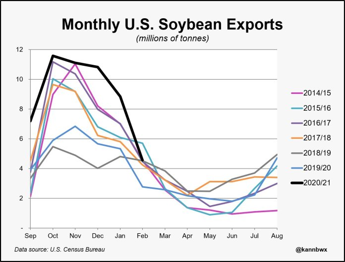 BR x USA soybean flow charts