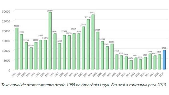 Grafico - taxa de desmatamento 1988 na amazonia legal - estimativba para 2019 - 16:9