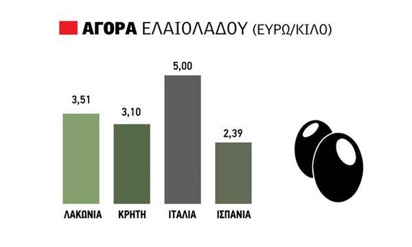 «Τρίβουν τα χέρια τους» με το ελαιόλαδο στα 3.51€ - Δείτε τιμές σε Πελοπόννησο, Κρήτη και κόσμο