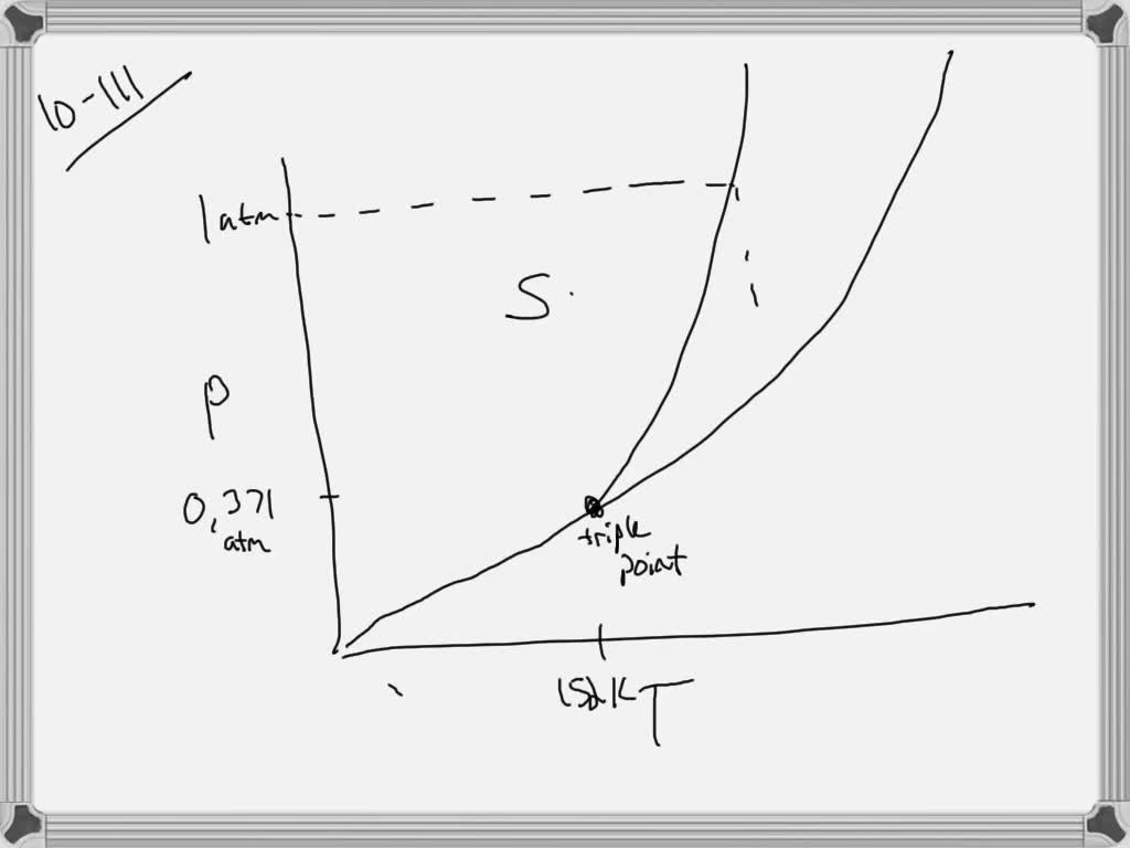 Solved Sketch A Phase Diagram For Element X Whic