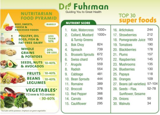 top 30 superfoods