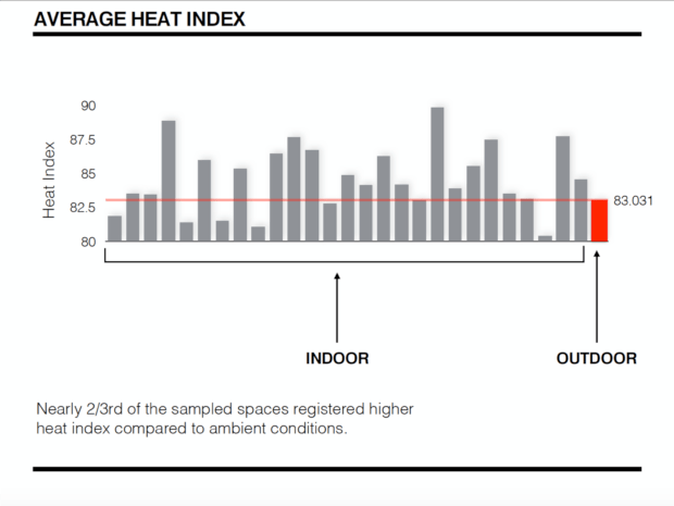 Most of the residences Harlem Heat Project gathered heat index data from this summer were hotter than outdoors. (Graphic: Brian Vant-Hull, Prathap Ramamurthy, City College)