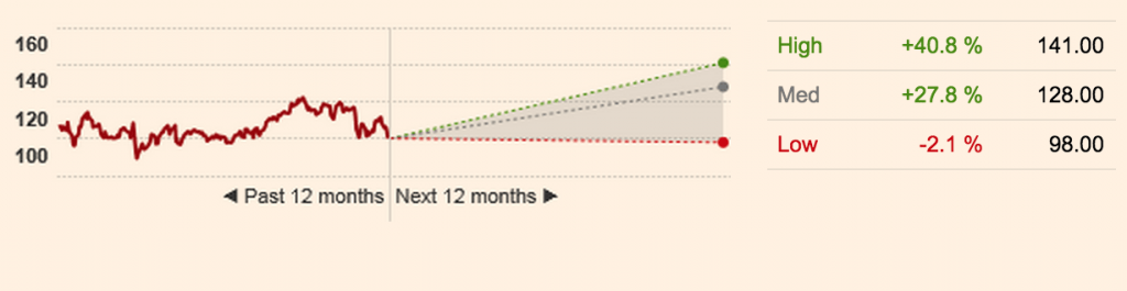 Gilead Forecast, FT