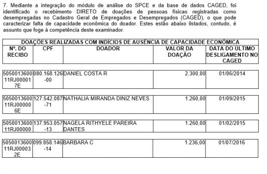 Prestação de contas de David Miranda foram questionadas pelo TRE em 2016 24