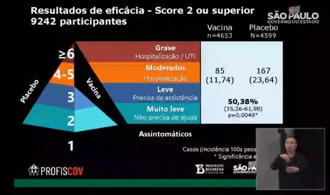 Epidemiologista calcula eficácia da Coronavac em 49%; Butantan não responde - O Antagonista