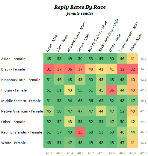 Reply rate by race for a female sender
