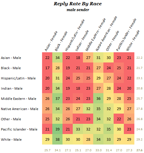 Reply rate by race for a male sender