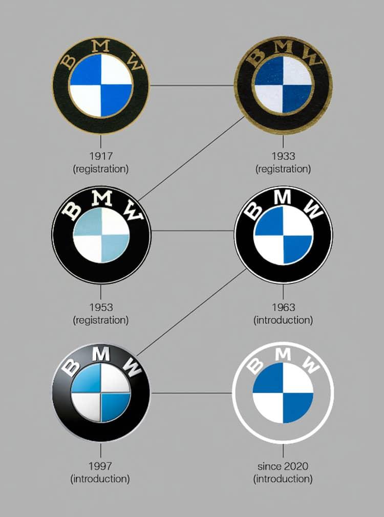 Todos los logotipos de la marca bmw en el paso de los años