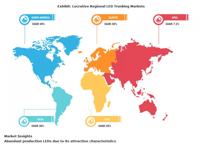 led trunking market to grow at 5 9