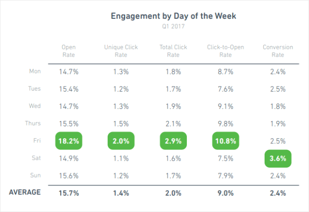 email engagement by day