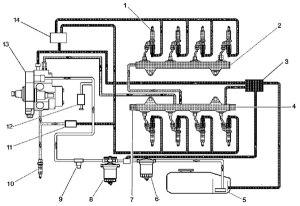 ChevroletGMC Diesel Diagnostics | Oregon Fuel Injection