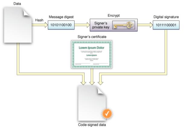 Как подписывание кода работает через Apple