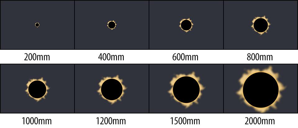 Lens Focal Lengths Relative to Solar Eclipse