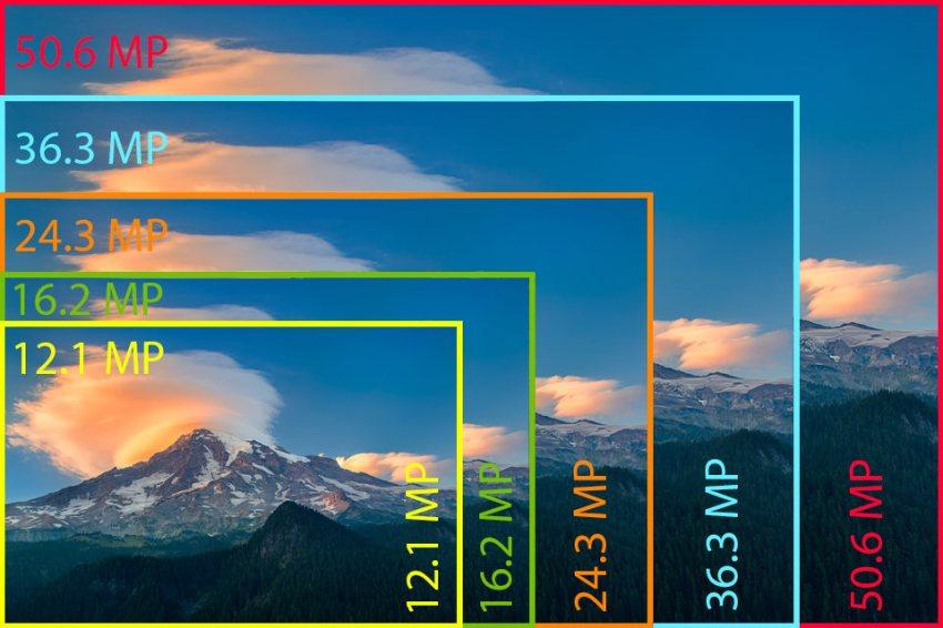 Image result for megapixel resolution