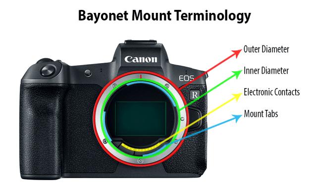 Bayonet Mount Terminology