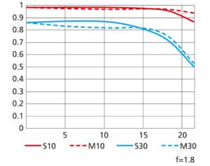 Nikon NIKKOR Z 85mm f/1.8 S MTF Chart