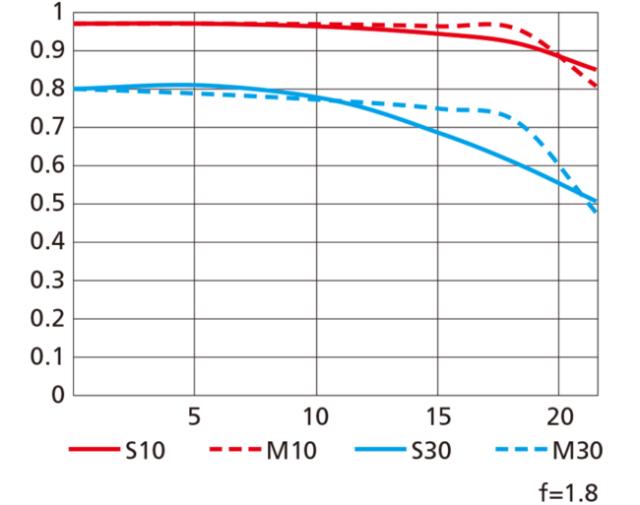 Nikon-Z-24mm-f1.8-S-MTF-chart
