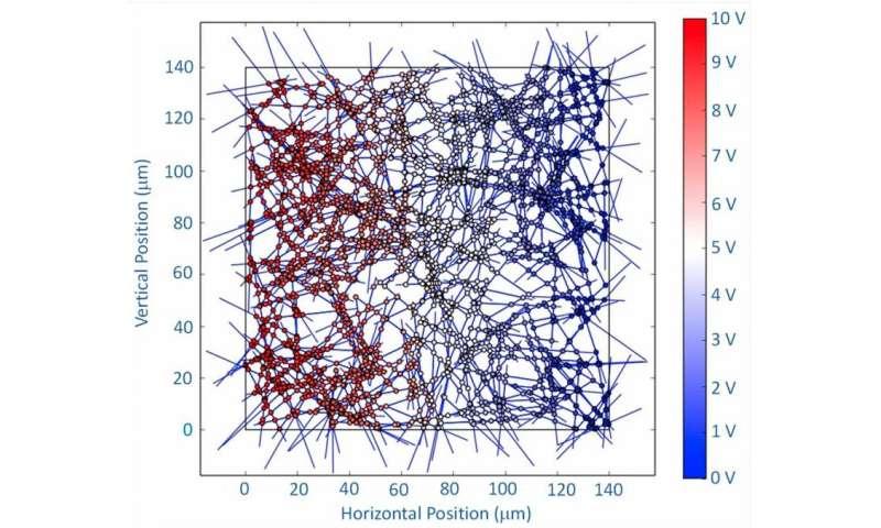 Random nanowire configurations increase conductivity over heavily ordered configurations