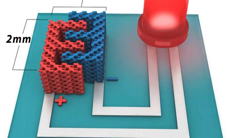 High-performance 3-D microbattery suitable for large-scale on-chip integration