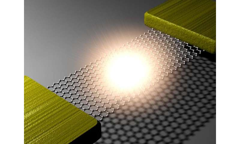 World's thinnest lightbulb -- graphene gets bright!