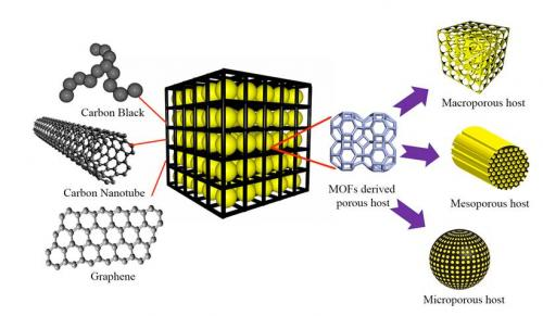 Future batteries: Lithium-sulfur with a graphene wrapper