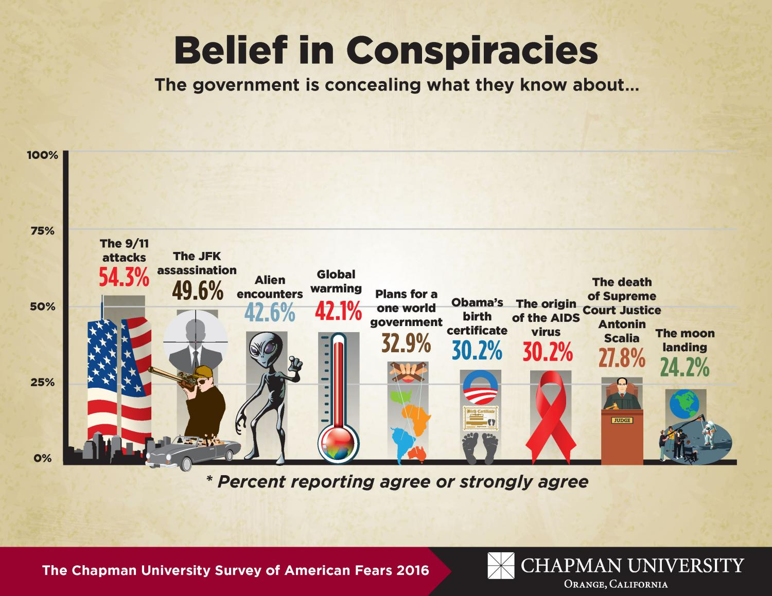 What Do Americans Fear Annual Survey Of American Fears