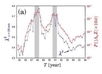 Predicting stock market crashes (Fig 2)