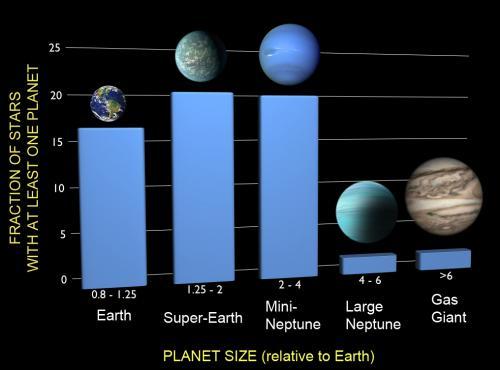 Almeno 1 a 6 stelle dispone di un pianeta delle dimensioni della Terra