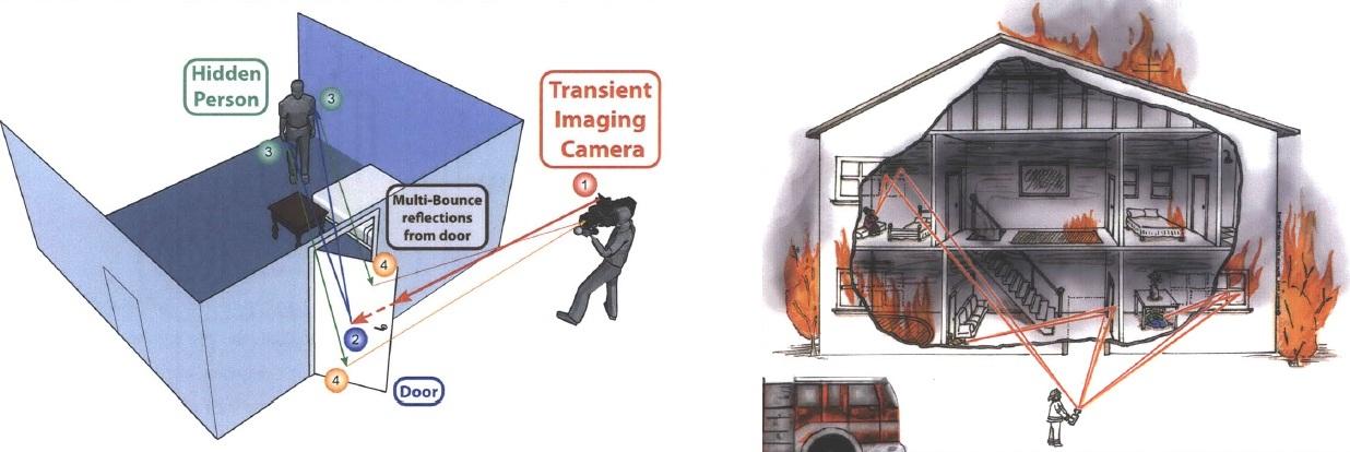 laser based camera sees beyond corners