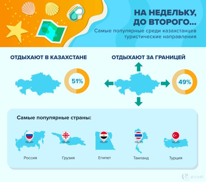 Где отдыхают казахстанцы