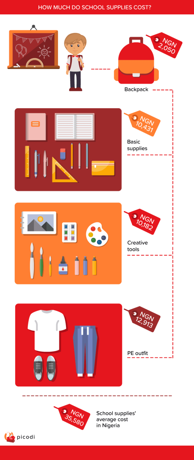 1-how-much-do-schoold-supplies-cost How much do school supplies cost in Nigeria and in other countries?