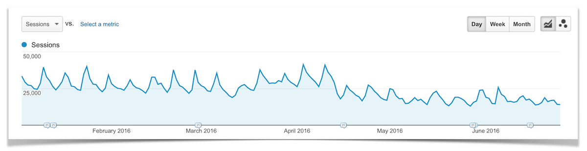 Total Traffic from Direct Visits January - June