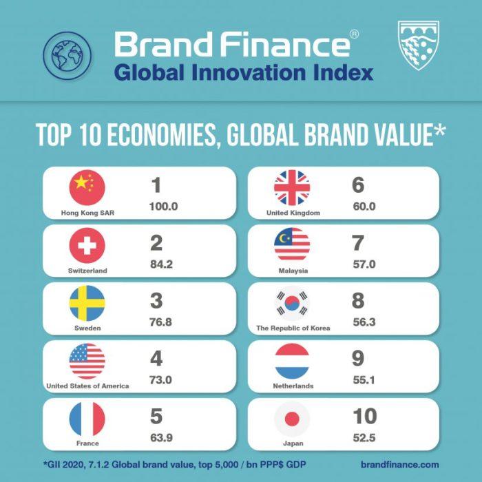 Índice Global de Innovación, GII, Soft Power Global Index, Nation Brands