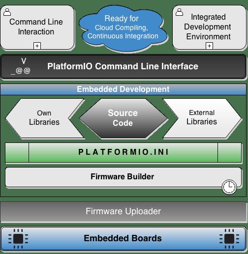 PlatformIO Embedded Development Architecture